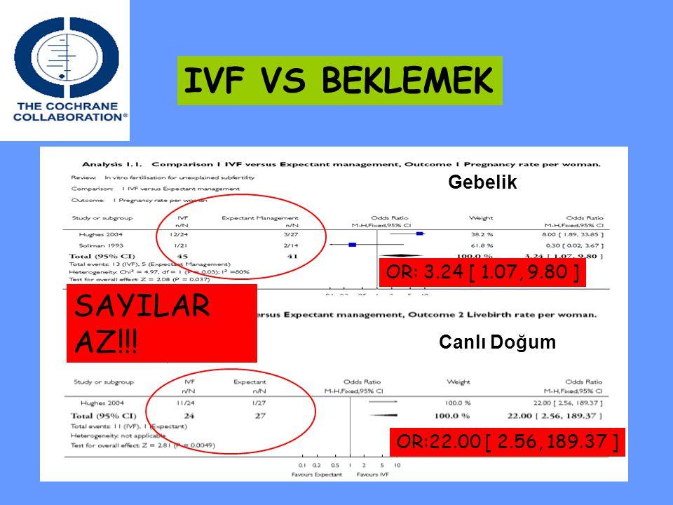 IVF VS BEKLEMEK SAYILAR AZ!!! Gebelik OR: 3.24 [ 1.07, 9.80 ]